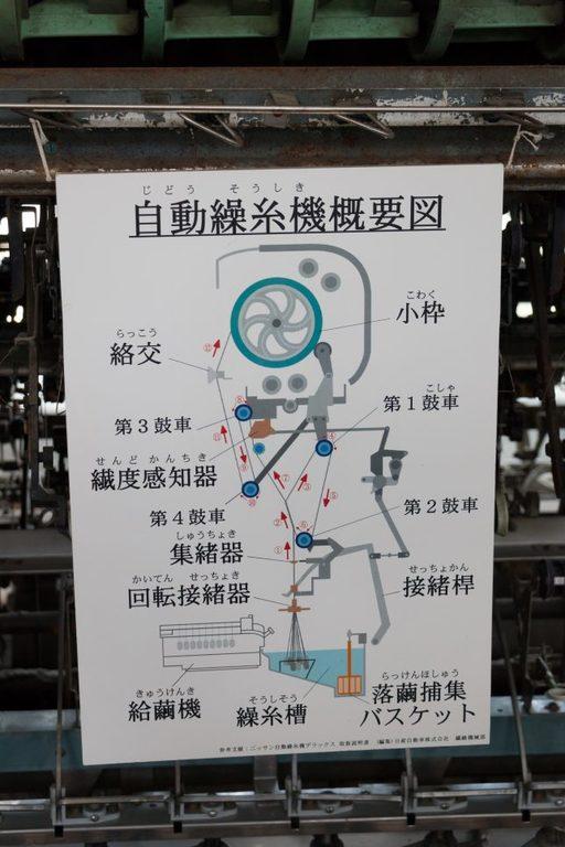 富岡製糸工場 機械の説明