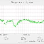 raspberrypi3 金属ケース ヒートシンクあり ファンありの温度をmuninで監視