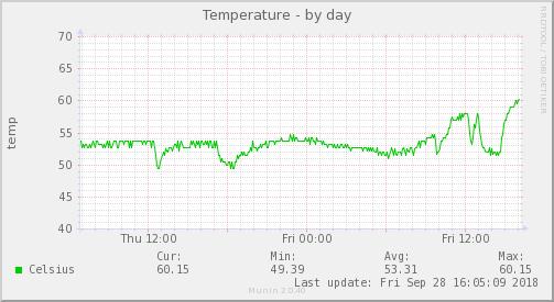 Raspberry Pi 3 プラスチックケース ヒートシンクあり ファン無しの温度をmuninで監視