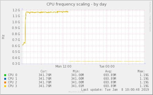 temp_limit設定後CPUクロック数をmuninで監視(raspberrypi3 金属ケース ヒートシンクあり ファンあり)