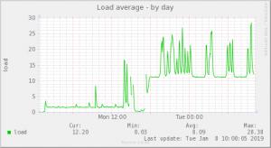 temp_limit設定後CPUロードアベレージをmuninで監視(raspberrypi3 金属ケース ヒートシンクあり ファンあり)