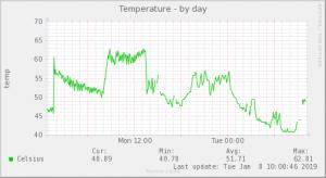 temp_limit設定後CPU温度をmuninで監視(raspberrypi3 金属ケース ヒートシンクあり ファンあり)